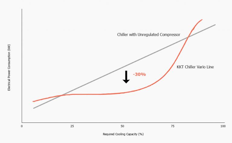 KKT Chiller Electrical Efficiency Data Chart