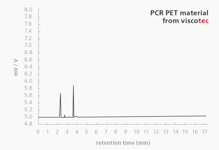 Viscotec Decontamination Cleaning Efficiency Chart