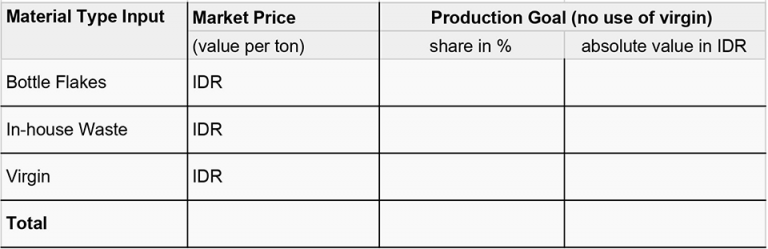 Viscotec Material Cost Savings Calculation