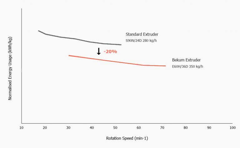 Bekum Extruder Energy Saving Chart